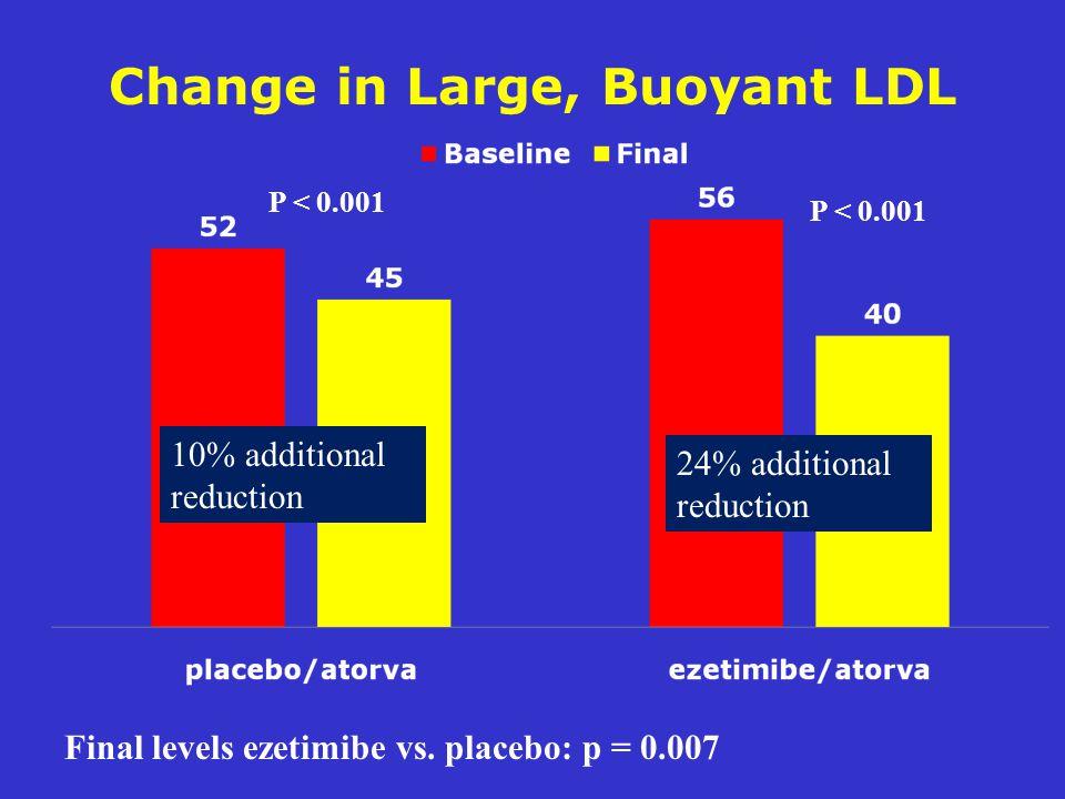 Change in Large, Buoyant LDL