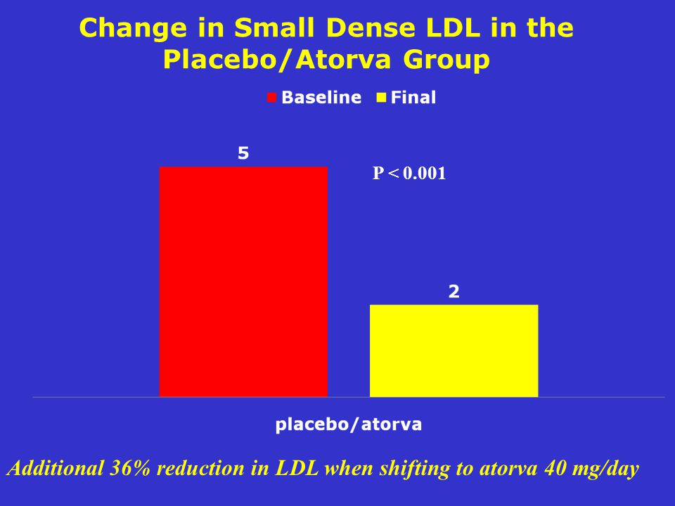 Change in Small Dense LDL in the Placebo/Atorva Group