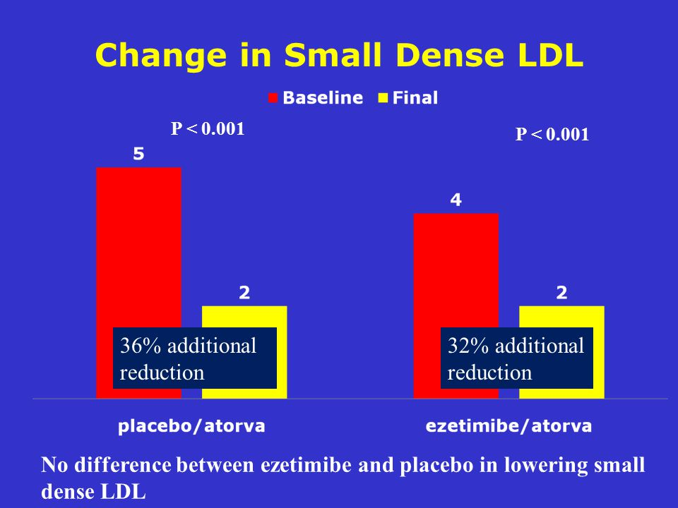 Change in Small Dense LDL