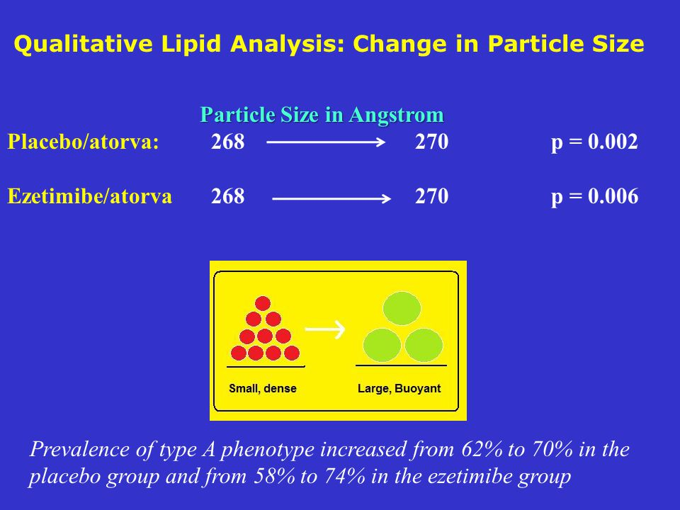 Qualitative Lipid Analysis: Change in Particle Size
