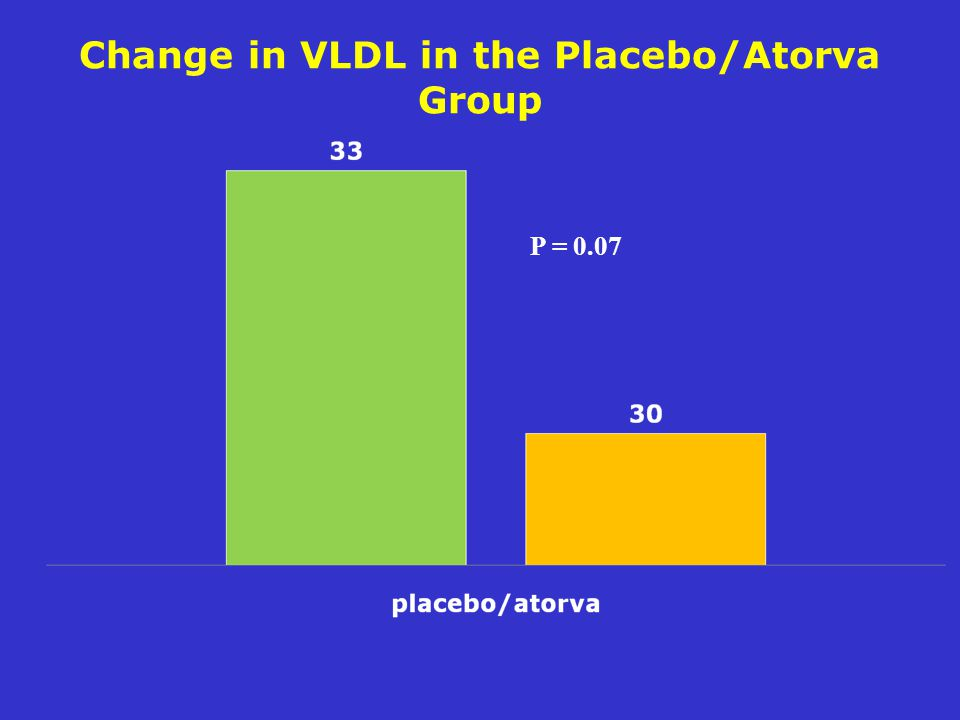 Change in VLDL in the Placebo/Atorva Group
