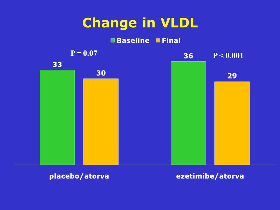 Change in VLDL P = 0.07 P < 0.001
