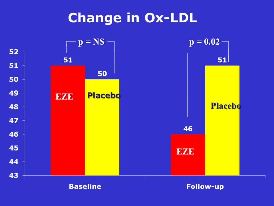 Change in Ox-LDL p = NS p = 0.02 EZE Placebo EZE