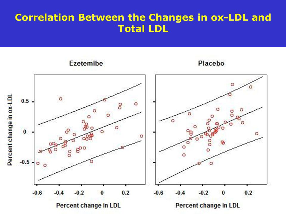 Correlation Between the Changes in ox-LDL and Total LDL