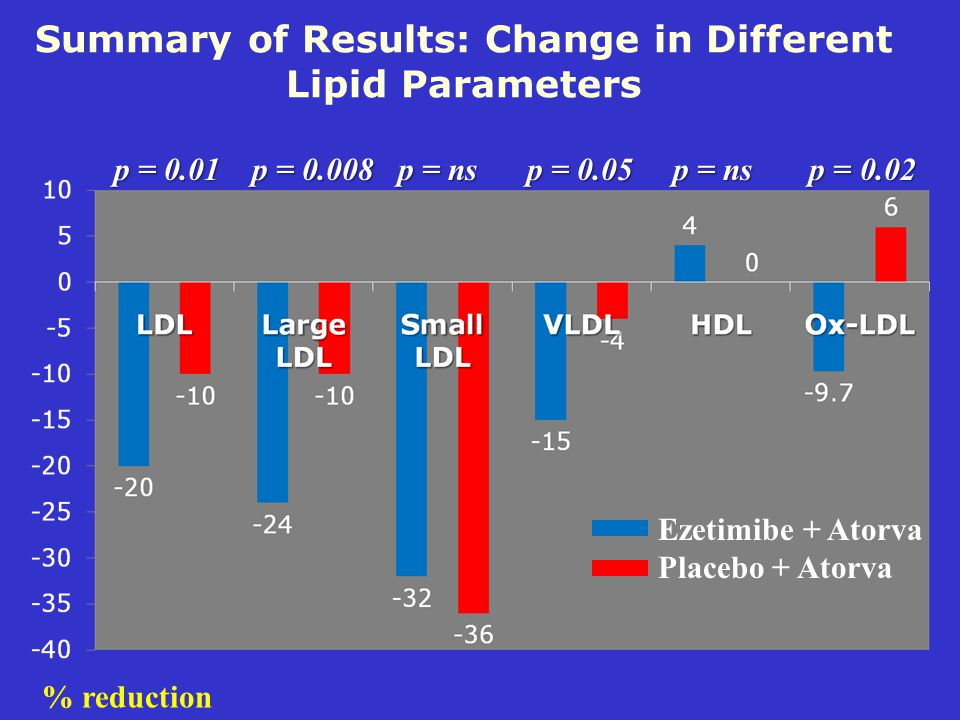 Summary of Results: Change in Different Lipid Parameters