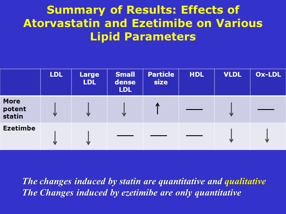 Summary of Results: Effects of Atorvastatin and Ezetimibe on Various Lipid Parameters