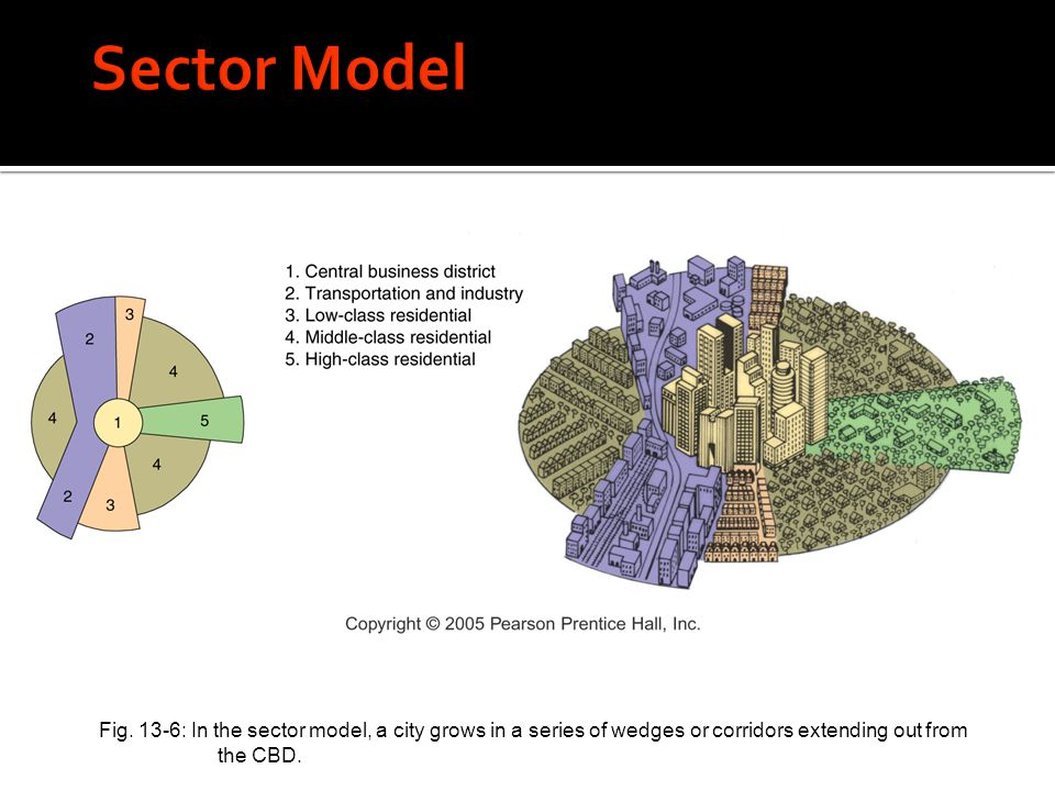 Sector Model Fig.