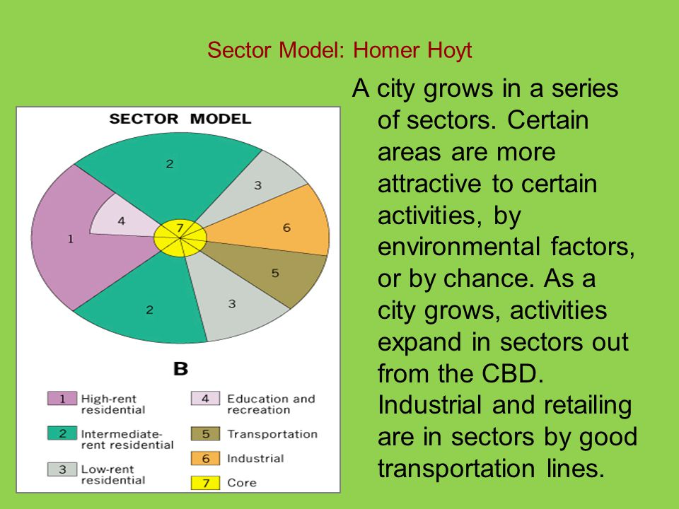 Sector Model: Homer Hoyt