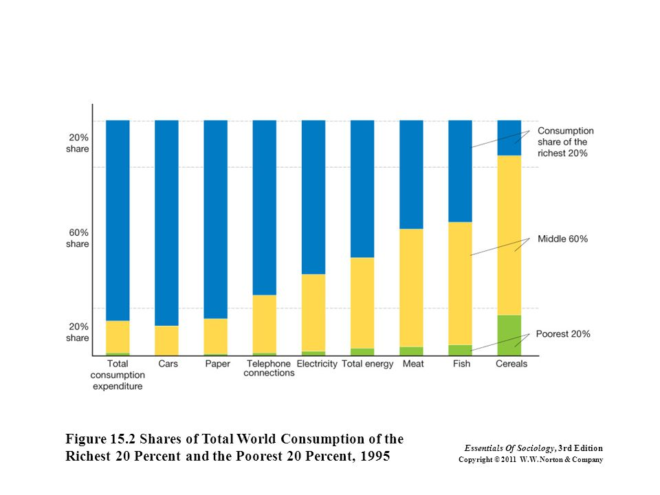 Figure 15.2 Shares of Total World Consumption of the