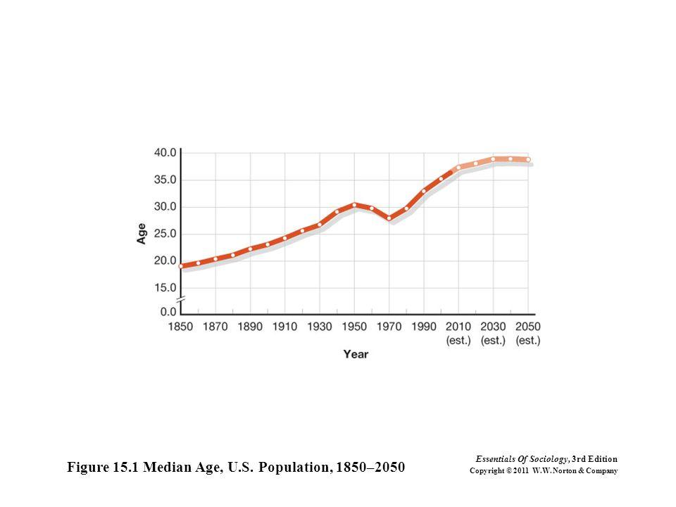 Figure 15.1 Median Age, U.S. Population, 1850–2050