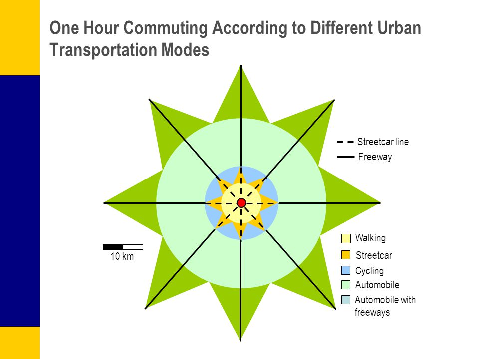 One Hour Commuting According to Different Urban Transportation Modes