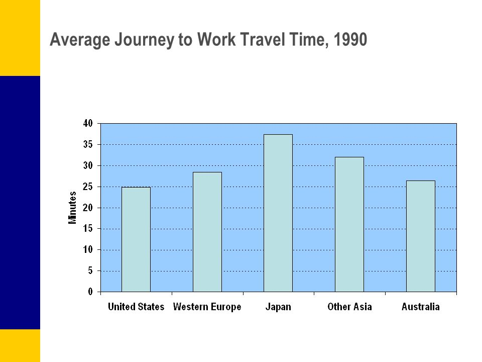 Average Journey to Work Travel Time, 1990