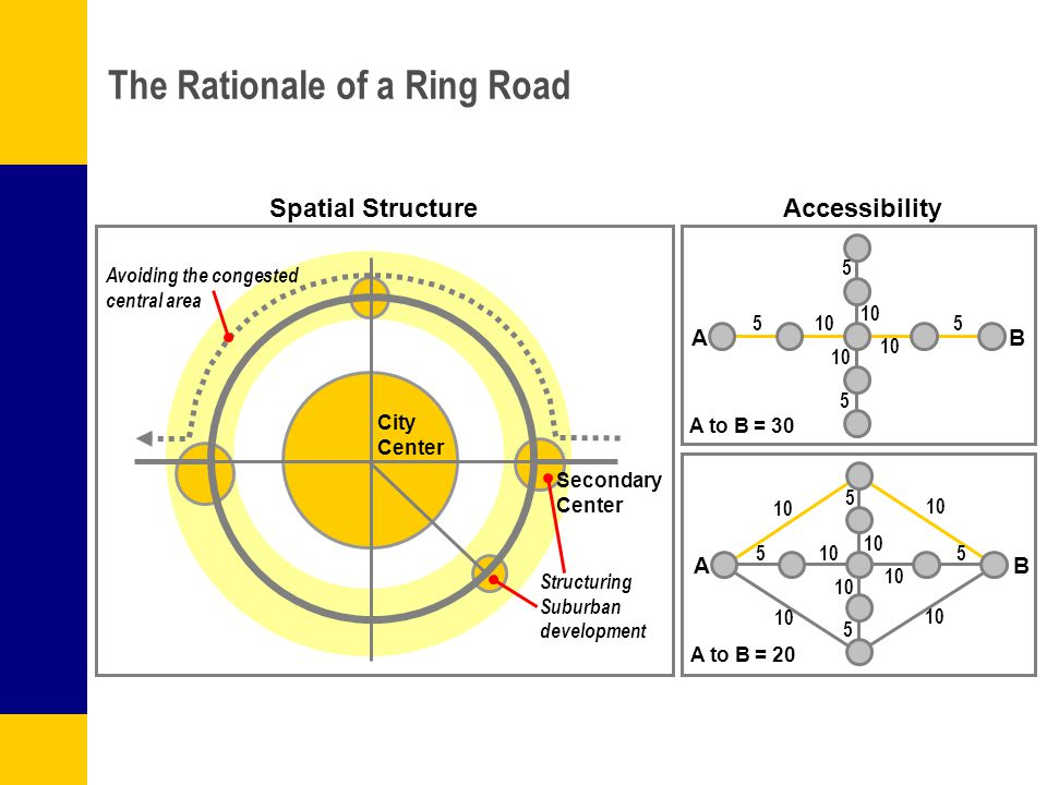 The Rationale of a Ring Road