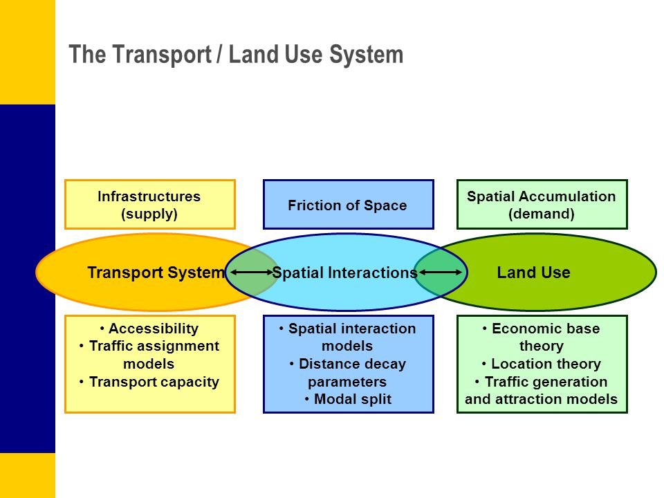 The Transport / Land Use System