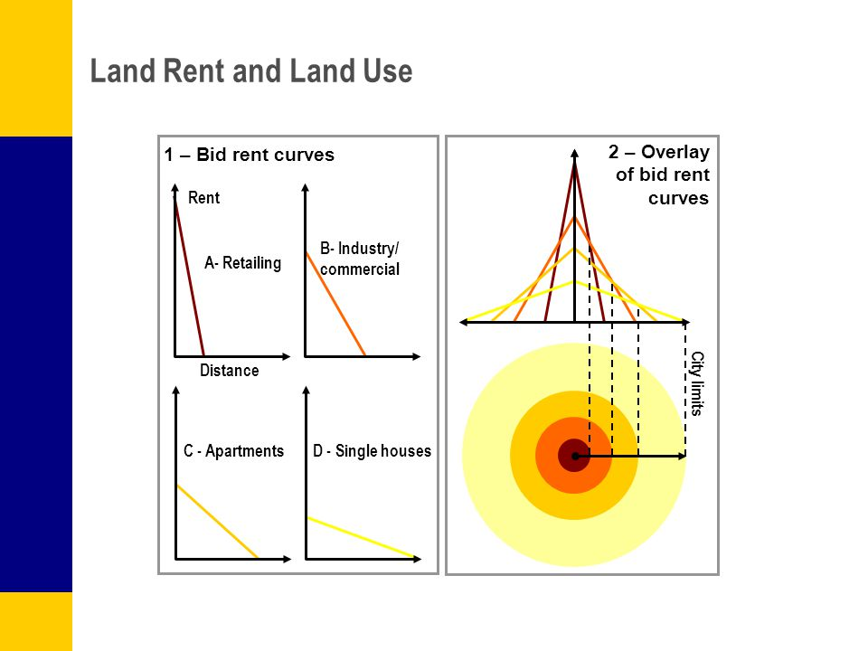 Land Rent and Land Use 1 – Bid rent curves 2 – Overlay of bid rent