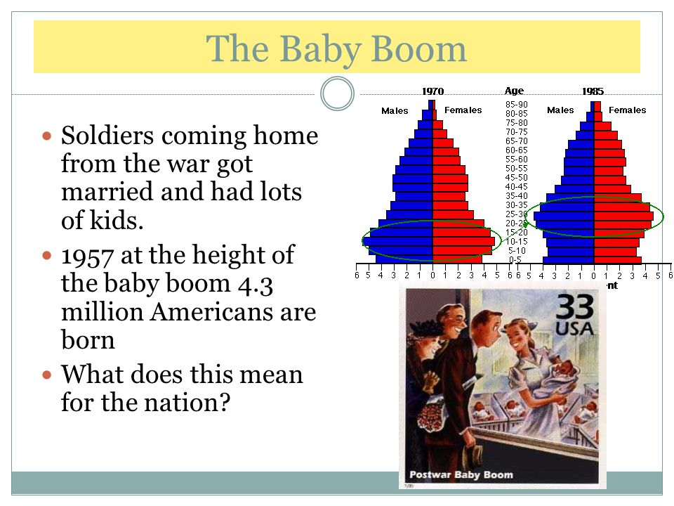 The Baby Boom Soldiers coming home from the war got married and had lots of kids. 1957 at the height of the baby boom 4.3 million Americans are born.