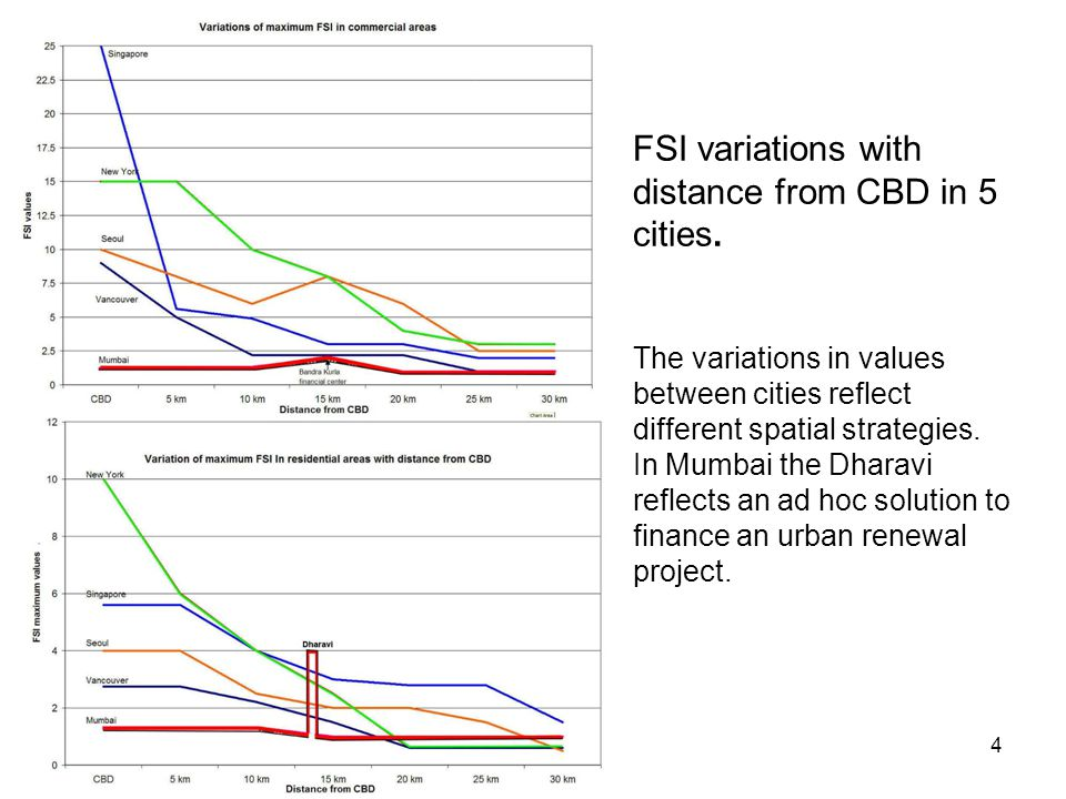 FSI variations with distance from CBD in 5 cities
