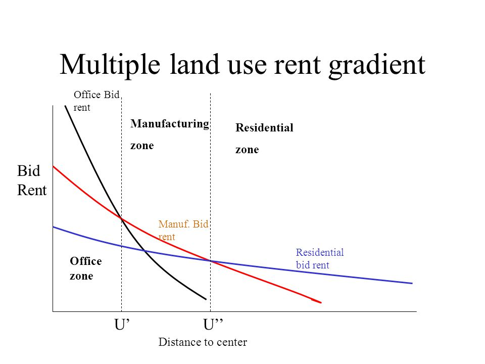 Multiple land use rent gradient