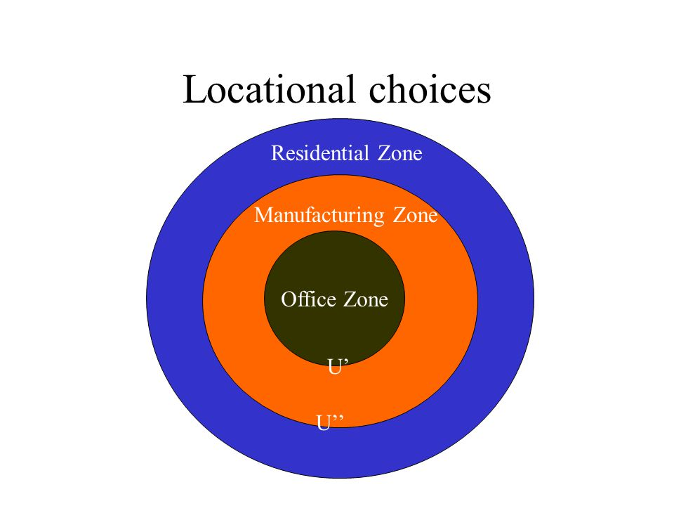 Locational choices Residential Zone Manufacturing Zone Office Zone U'