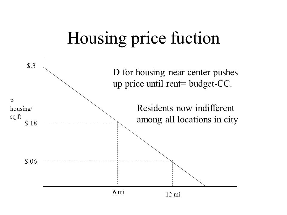 Housing price fuction $.3. D for housing near center pushes up price until rent= budget-CC. P housing/ sq ft.