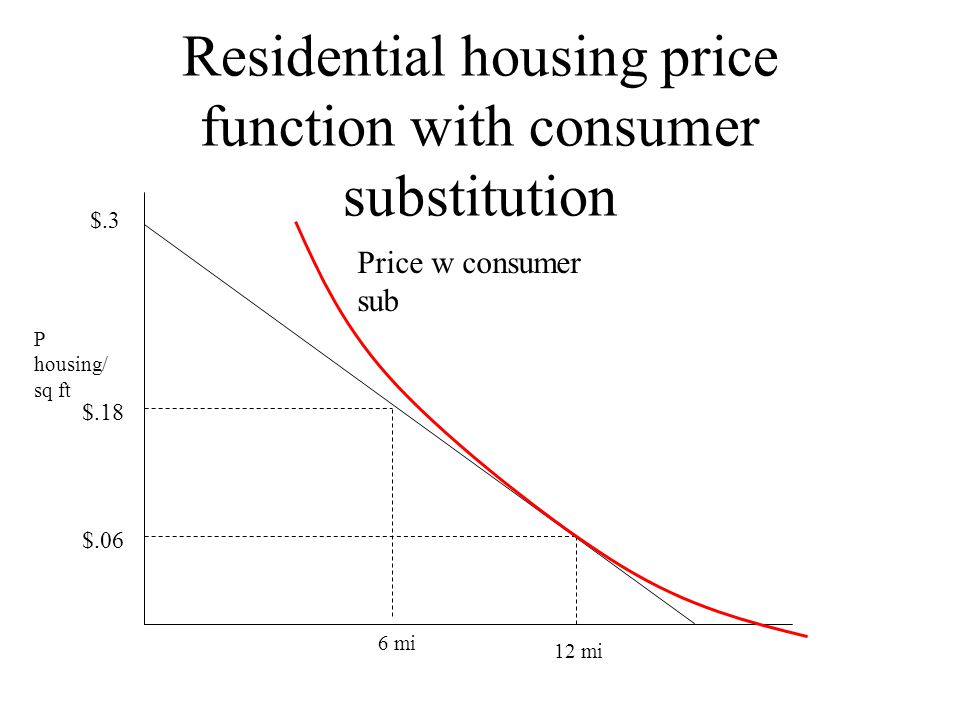 Residential housing price function with consumer substitution