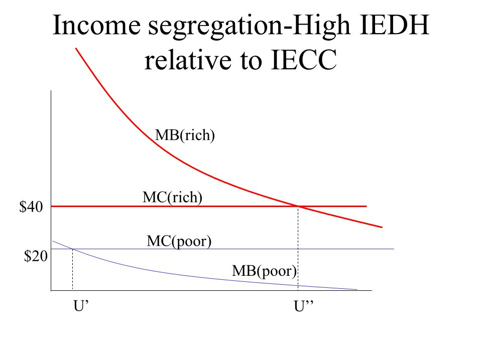Income segregation-High IEDH relative to IECC