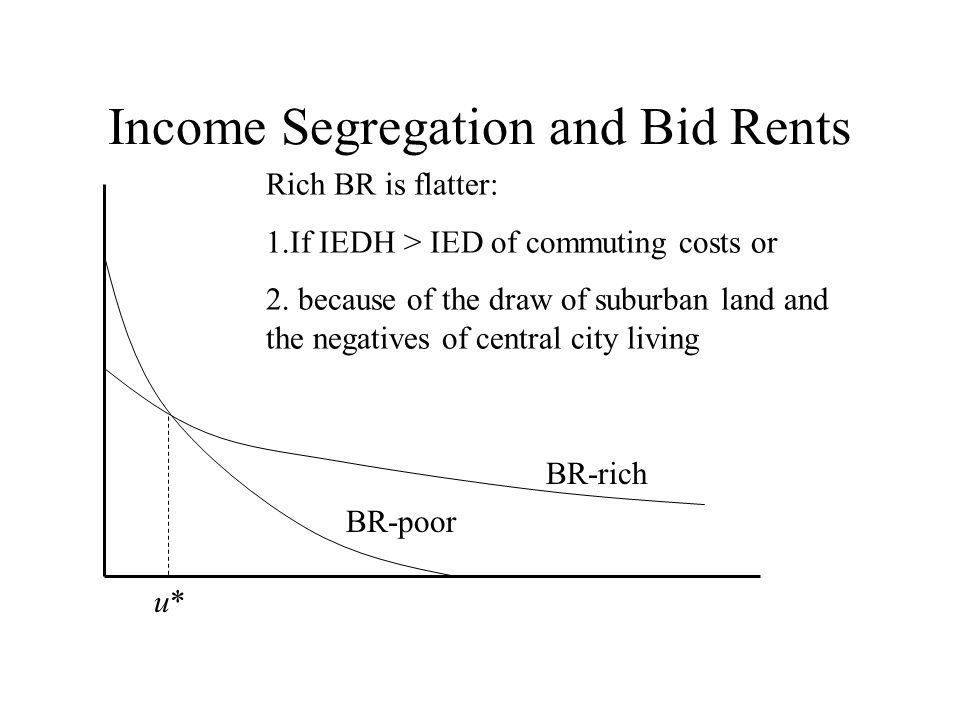Income Segregation and Bid Rents