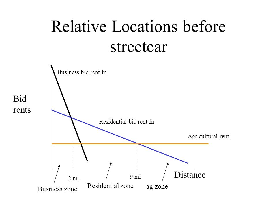 Relative Locations before streetcar