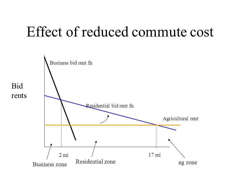 Effect of reduced commute cost