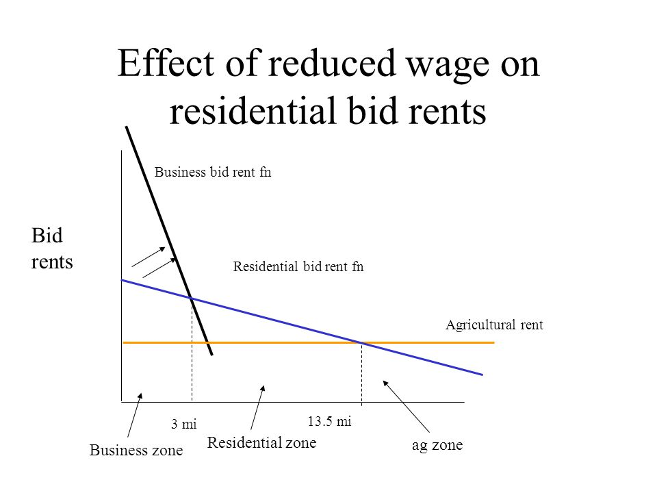 Effect of reduced wage on residential bid rents