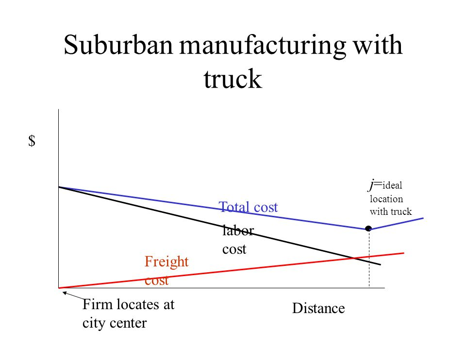 Suburban manufacturing with truck
