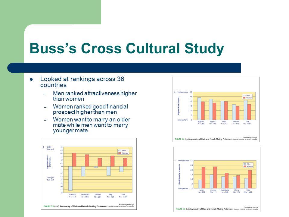 Buss's Cross Cultural Study