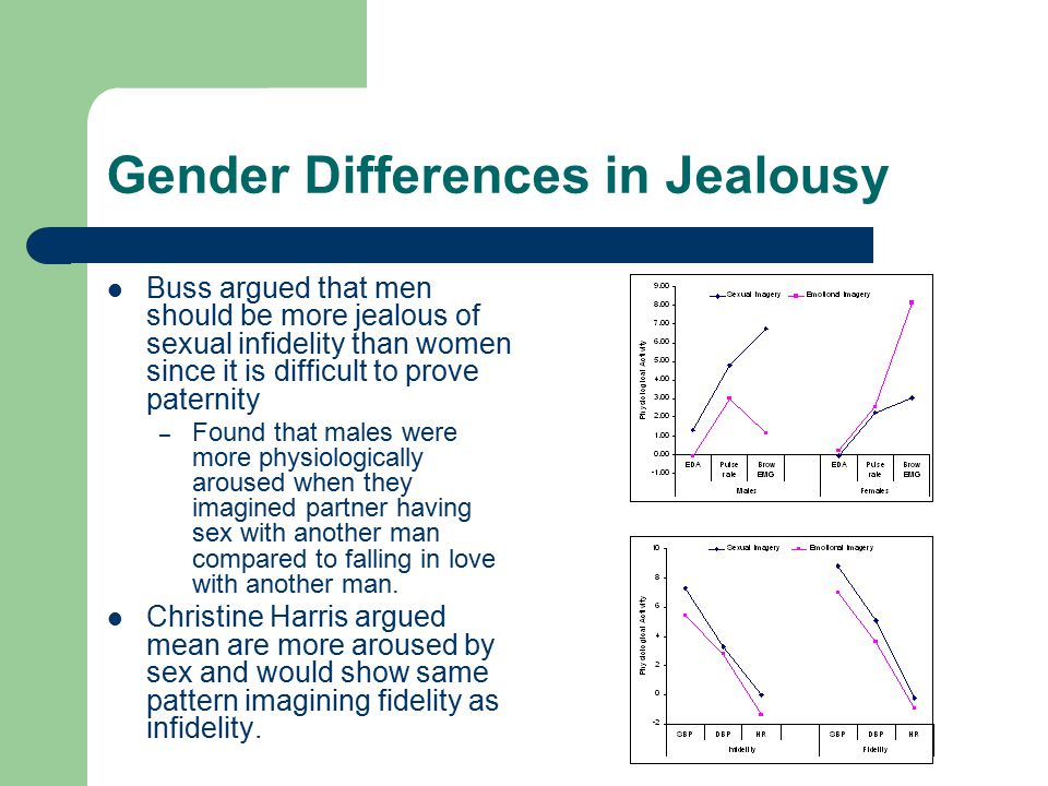 Gender Differences in Jealousy