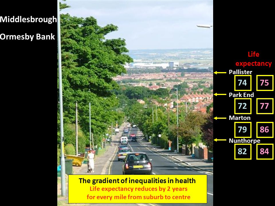 Middlesbrough Ormesby Bank Life expectancy