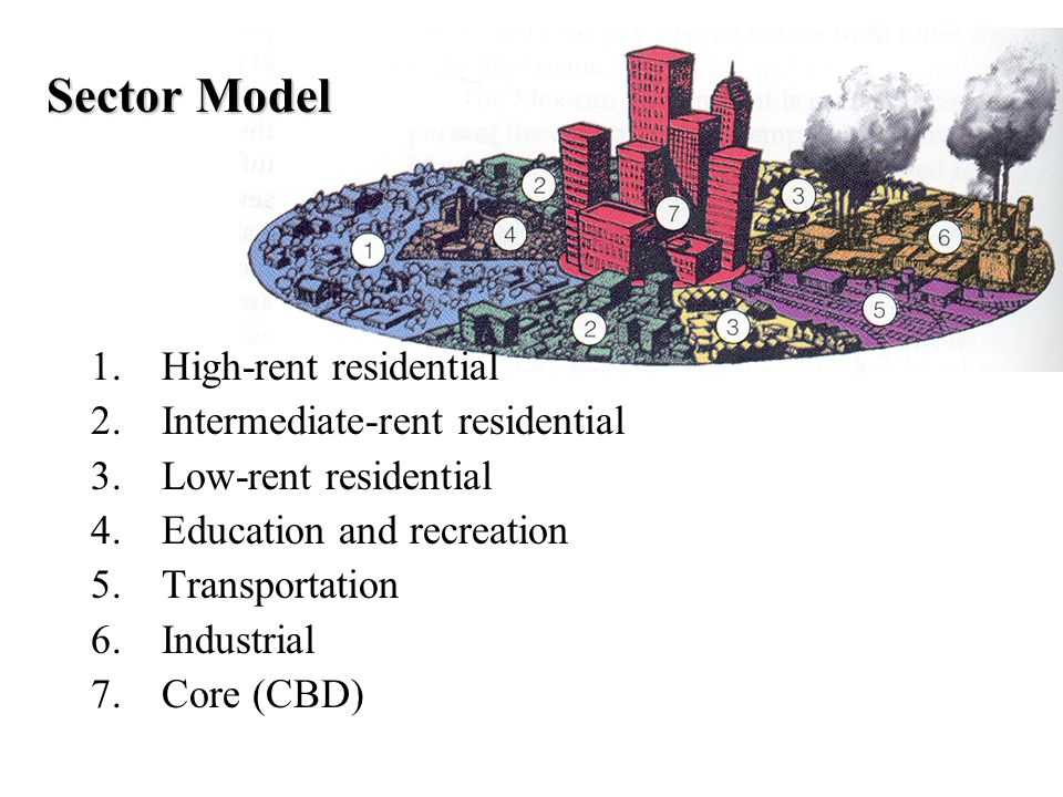 Sector Model High-rent residential Intermediate-rent residential