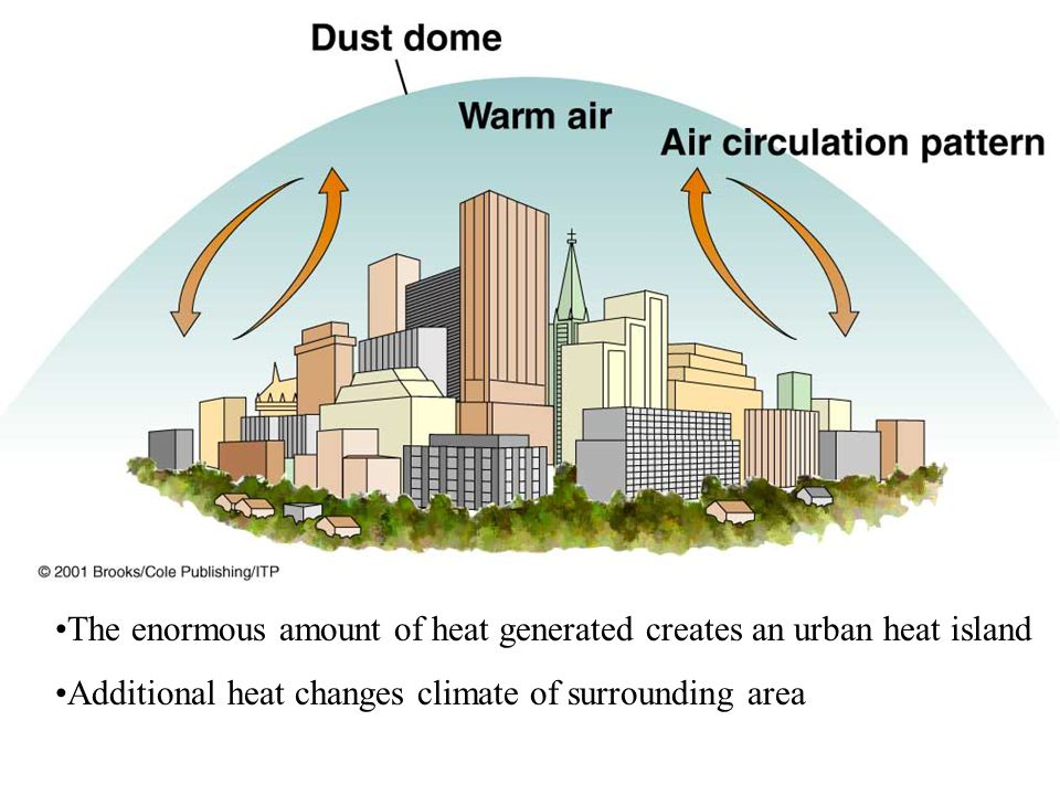 The enormous amount of heat generated creates an urban heat island