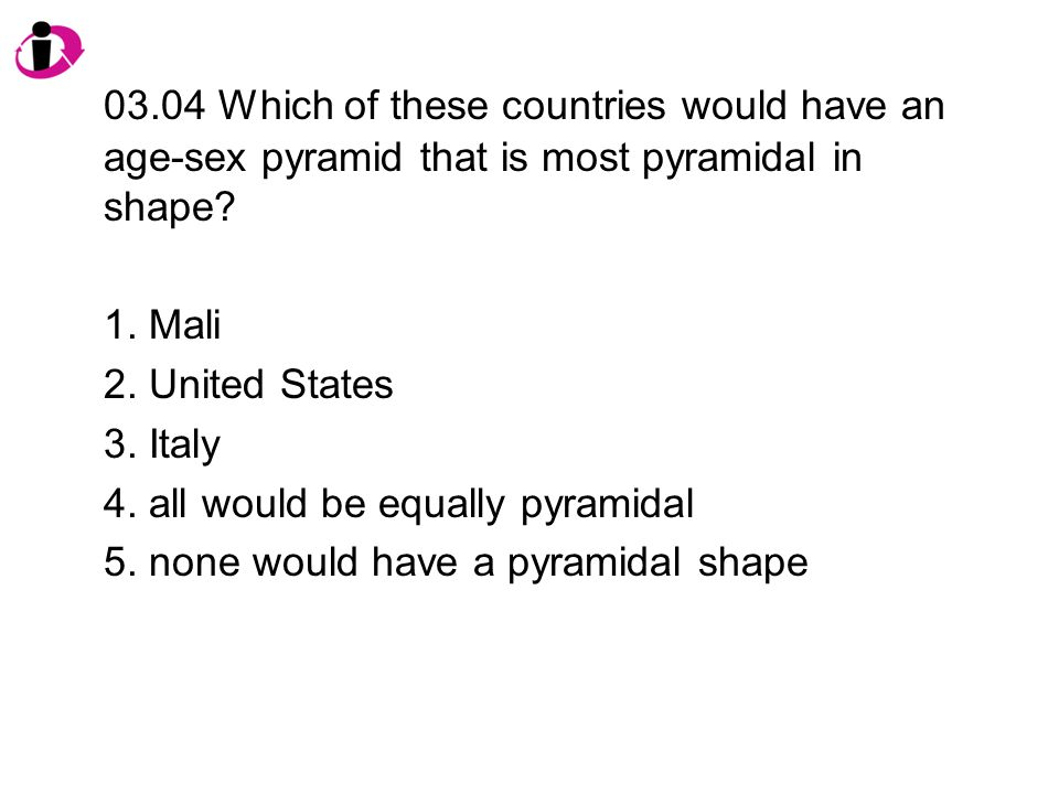 03.04 Which of these countries would have an age-sex pyramid that is most pyramidal in shape