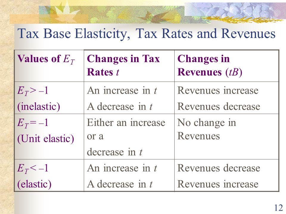 Tax Base Elasticity, Tax Rates and Revenues