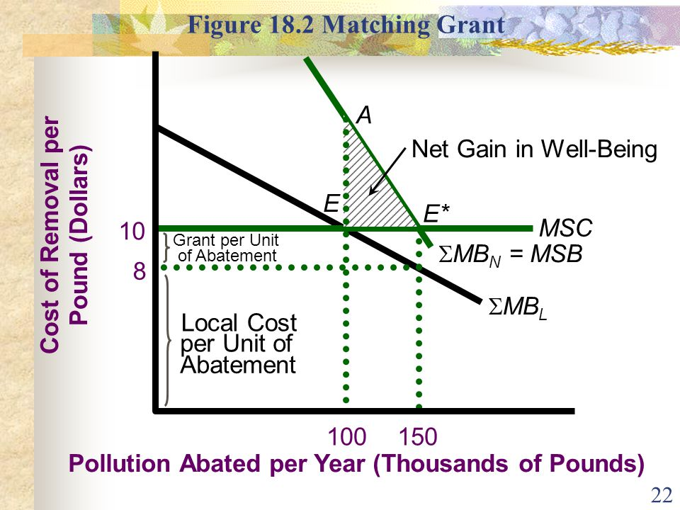 Figure 18.2 Matching Grant Pollution Abated per Year (Thousands of Pounds) Cost of Removal per. Pound (Dollars)