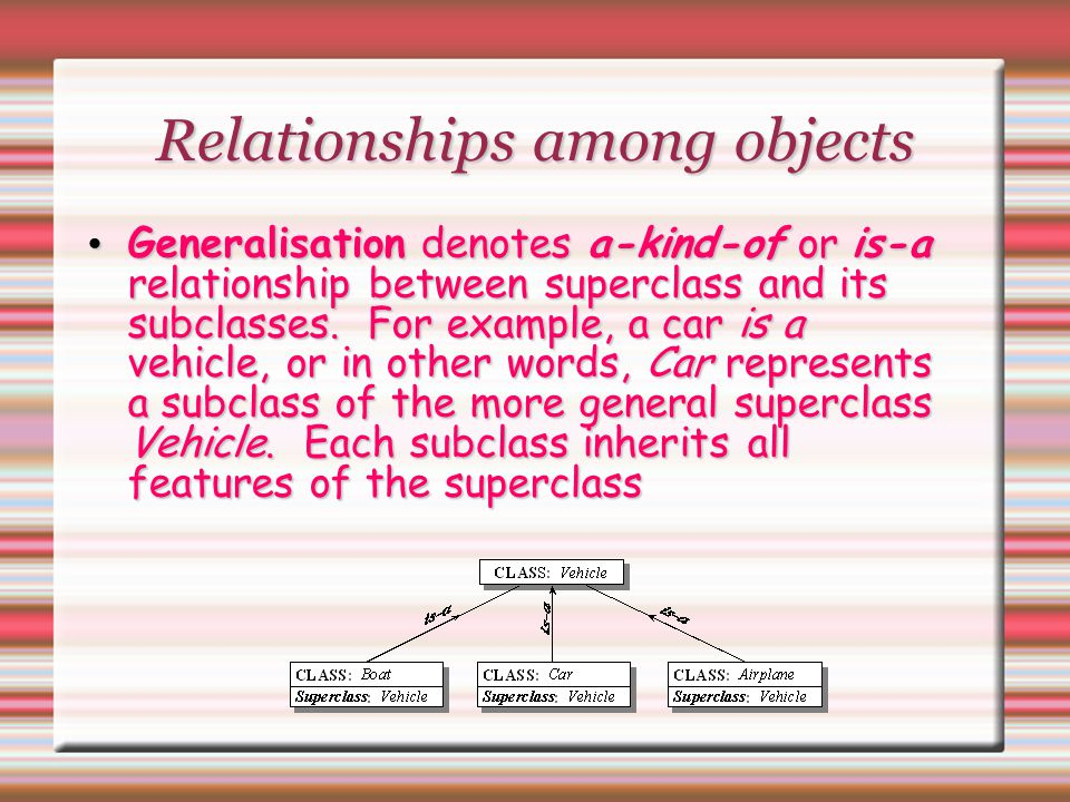 Relationships among objects