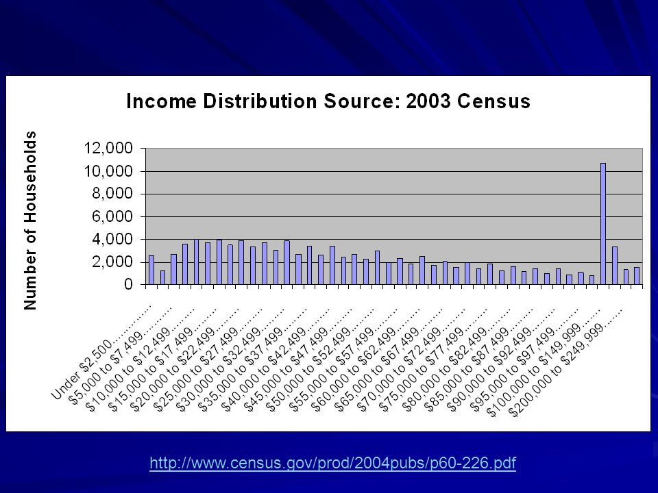 http://www.census.gov/prod/2004pubs/p60-226.pdf