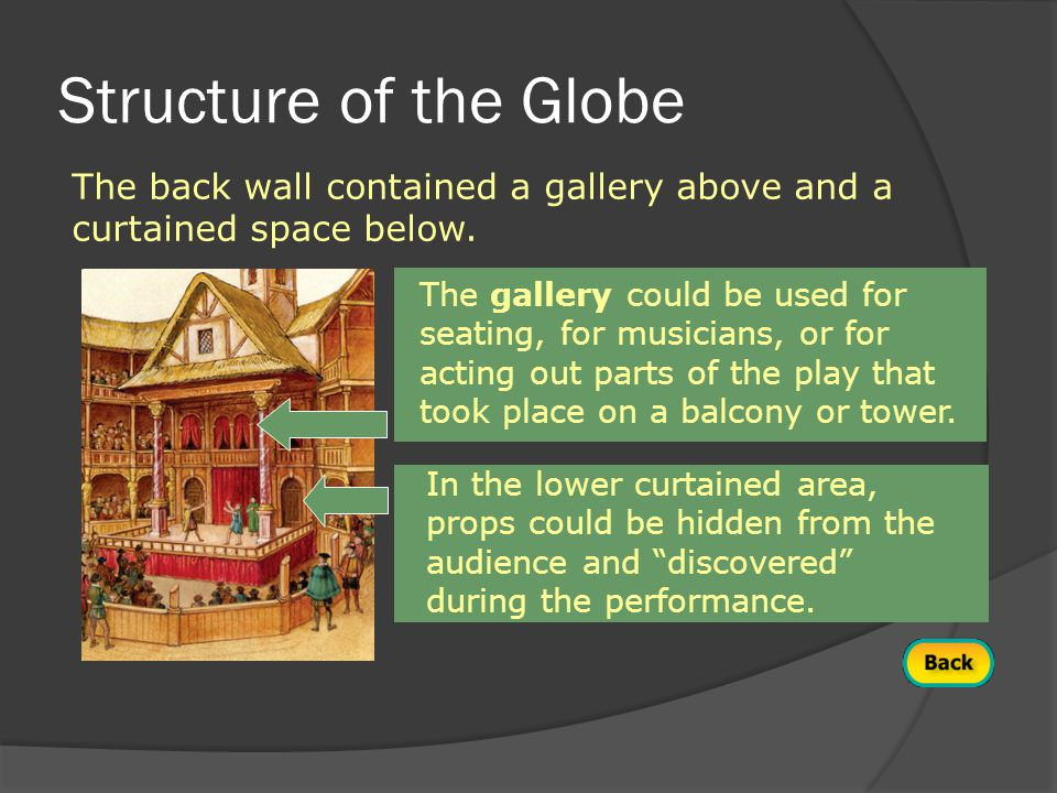 Structure of the Globe The back wall contained a gallery above and a curtained space below.