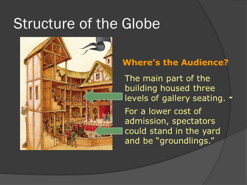 Structure of the Globe Where's the Audience