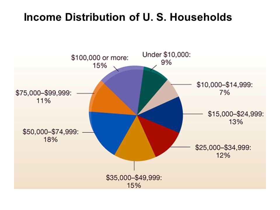 Income Distribution of U. S. Households