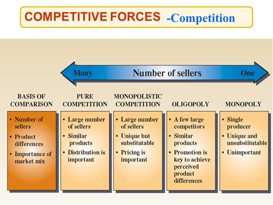 COMPETITIVE FORCES -Competition
