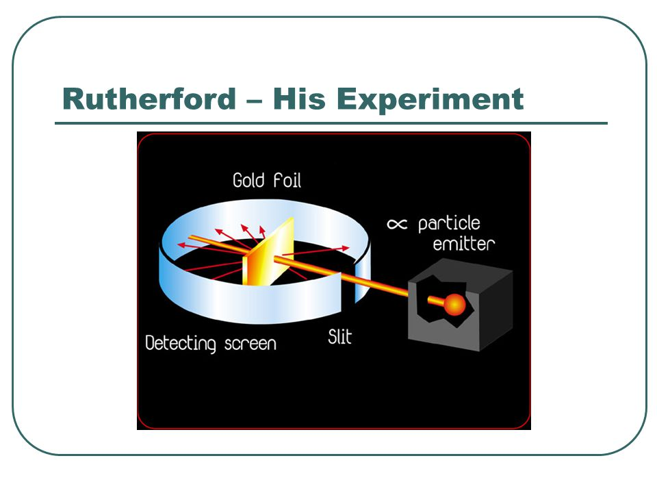 Rutherford – His Experiment