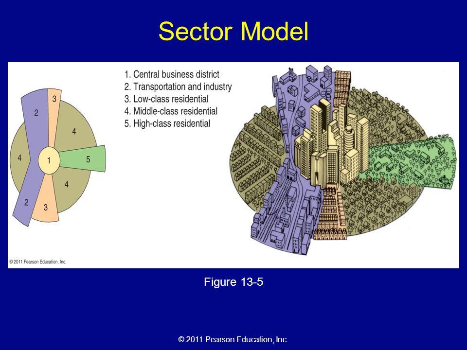 Sector Model Figure 13-5