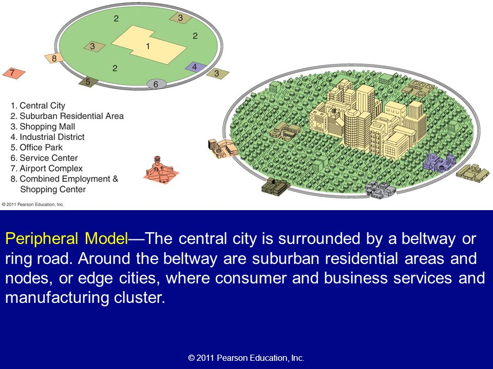 Peripheral Model—The central city is surrounded by a beltway or ring road. Around the beltway are suburban residential areas and nodes, or edge cities, where consumer and business services and manufacturing cluster.