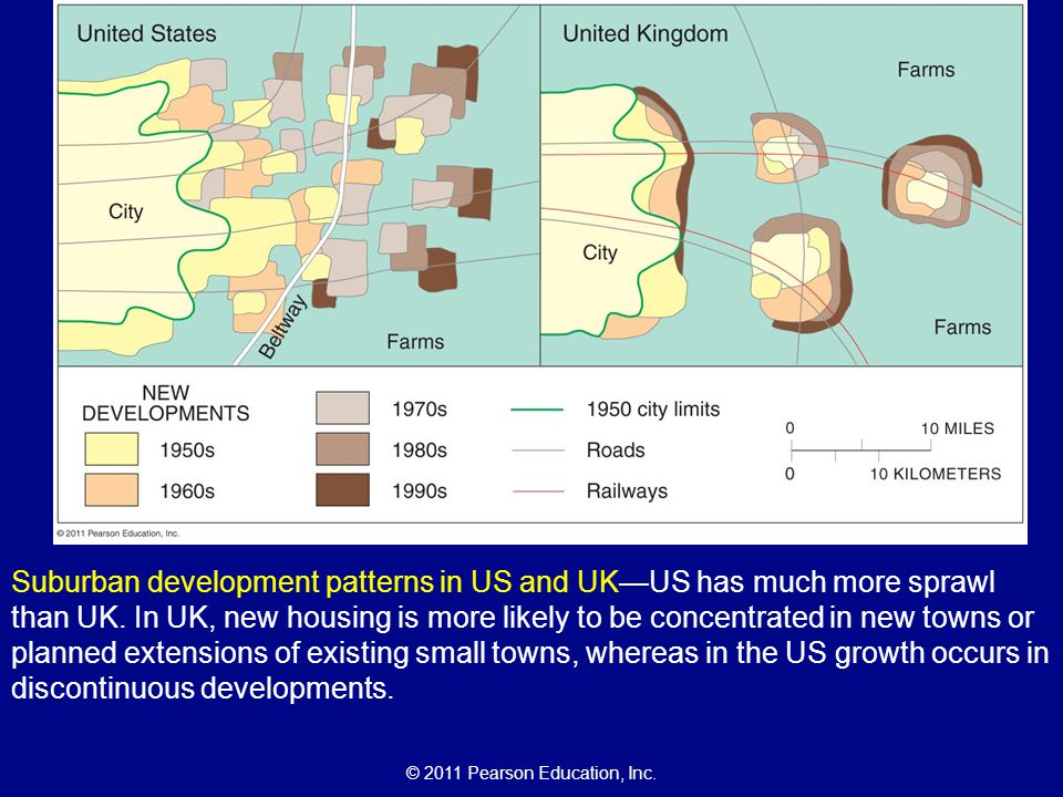 Suburban development patterns in US and UK—US has much more sprawl than UK.