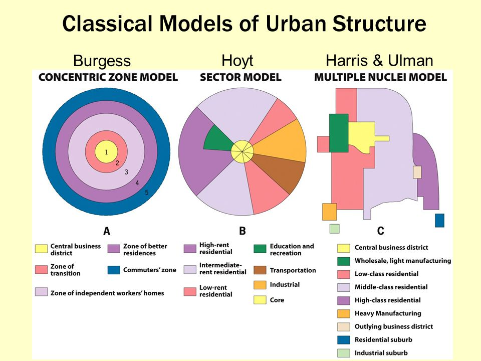 Classical Models of Urban Structure